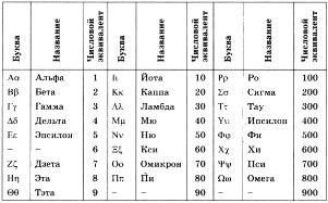 Доклад алфавитные системы счисления 486