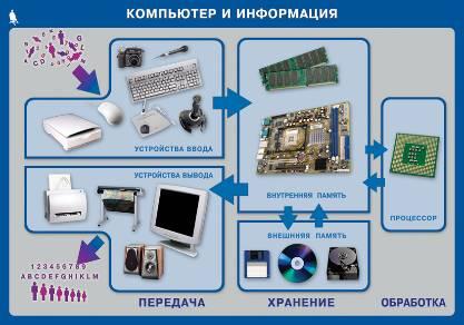 Взаимодействие Устройств Компьютера Презентация 9 Класс.Rar