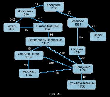циклы в графе на рис. 46.