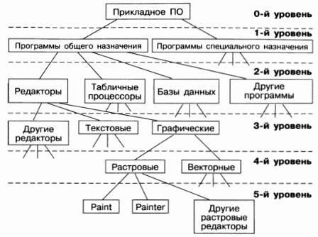 Черкасово построит матрицу і граф бінарного отношения его подгонка