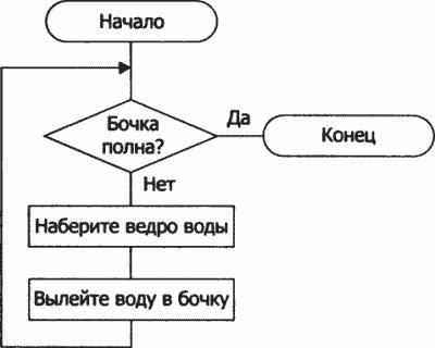 Блок-схема алгоритма «Бочка»