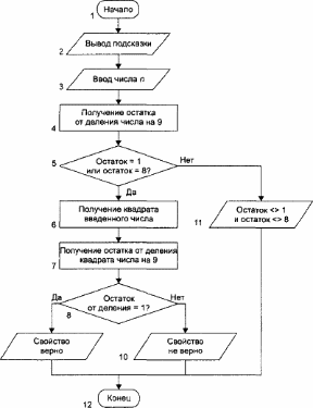 P схемы алгоритмов