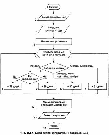 Алгоритм в виде программы