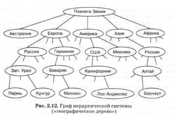 Схемы графы и деревья 6 класс решение