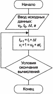 Представление алгоритма в виде