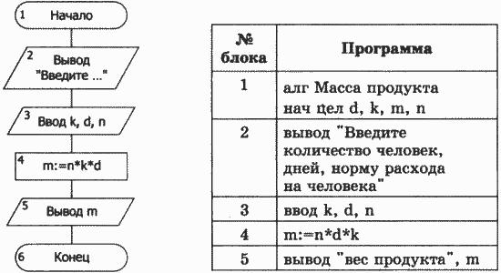 алгоритмическом языке
