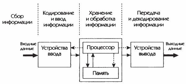 Структурная схема компьютера