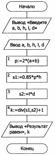 Блок-схема