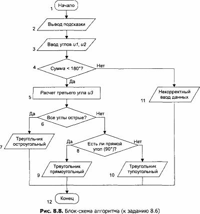 Как сделать алгоритм в блок схеме