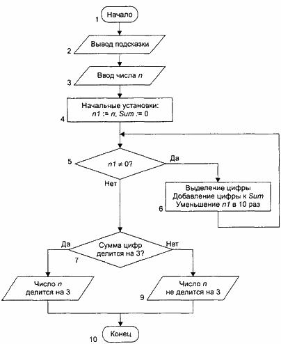 Блок-схема алгоритма (к