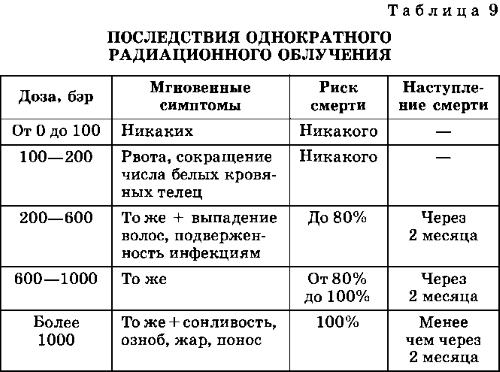 радиоактивные продукты в