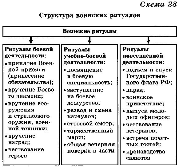 Ритуалы вооруженных сил российской федерации доклад 2441