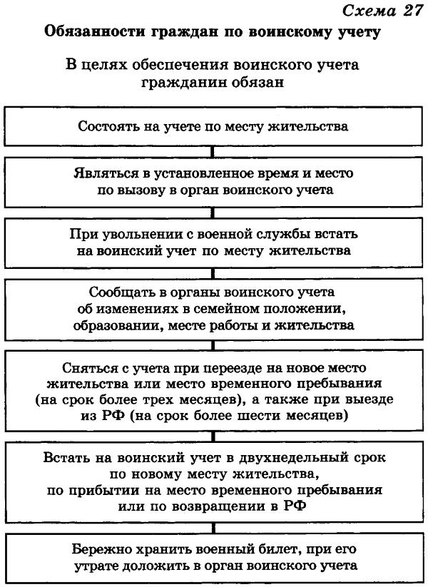 Реферат организация воинского учета и военная служба 4766