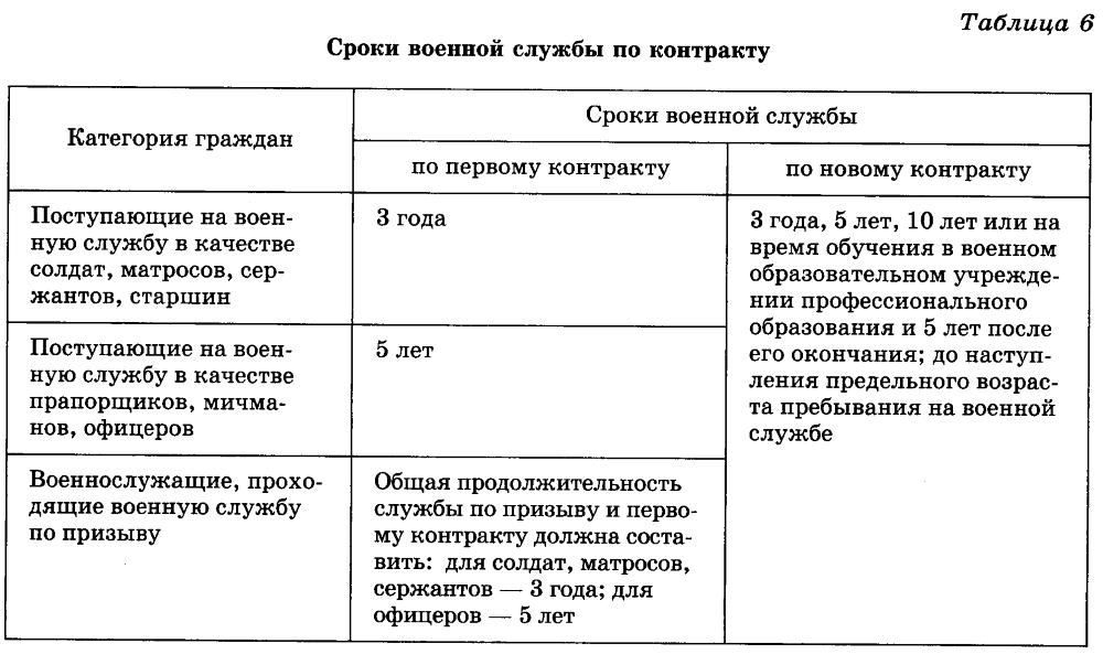 служба по контракту срок