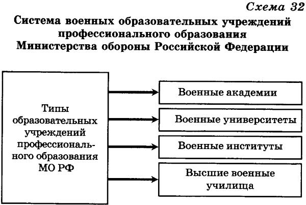 Указанные в схеме 32 военные