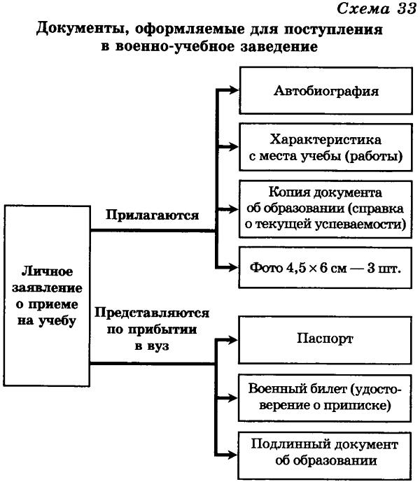 Реферат на тему как стать офицером российской армии 3631